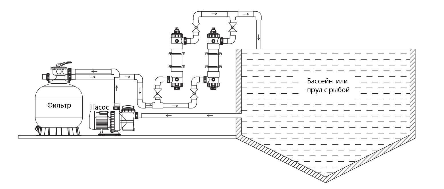 Здесь приведена схема подключения УФ стерилизатора FOS-UV.
