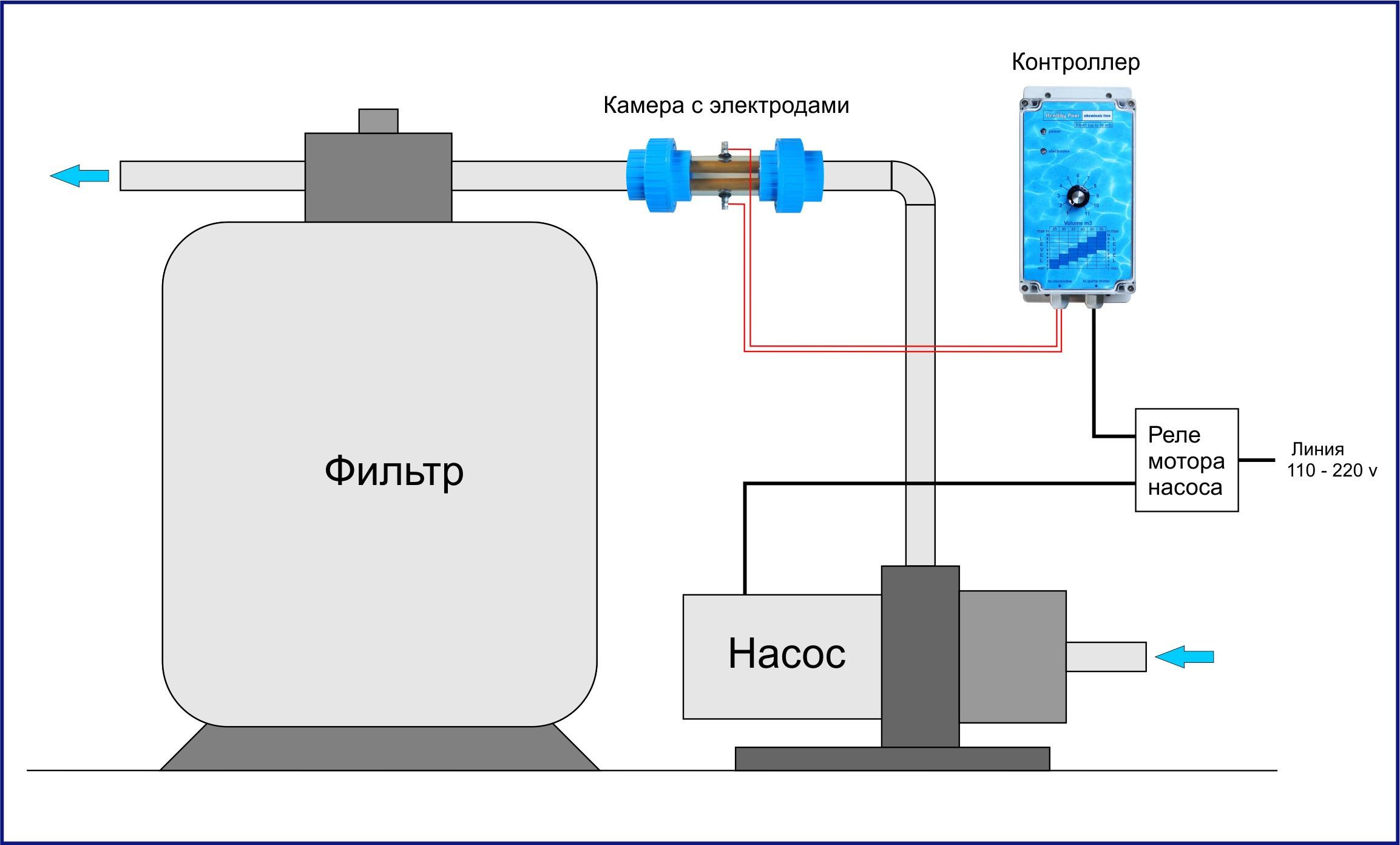 Медный ионизатор Healthy Pool